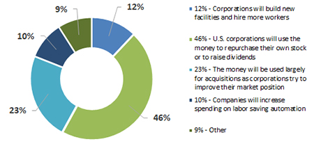 Barclay Hedge Fund and CTA manager survey